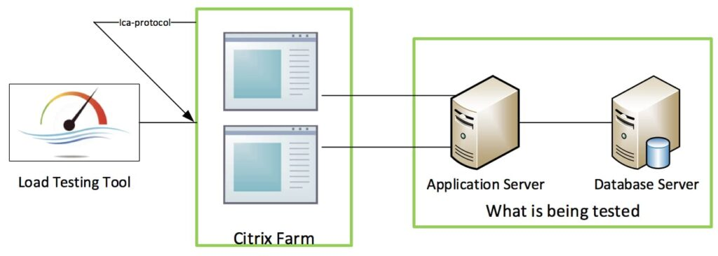 citrix load testing software