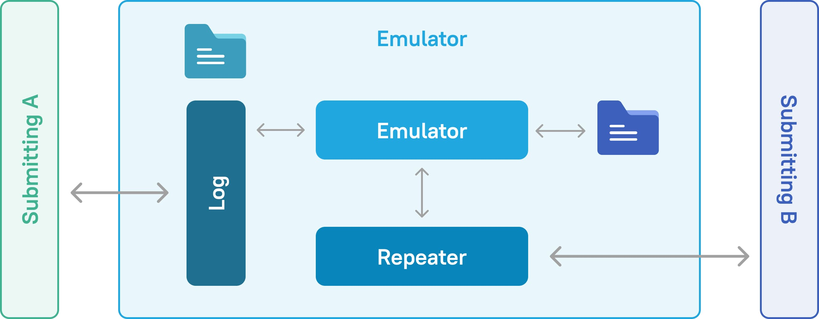 Using a REST request emulator cooperation architecture