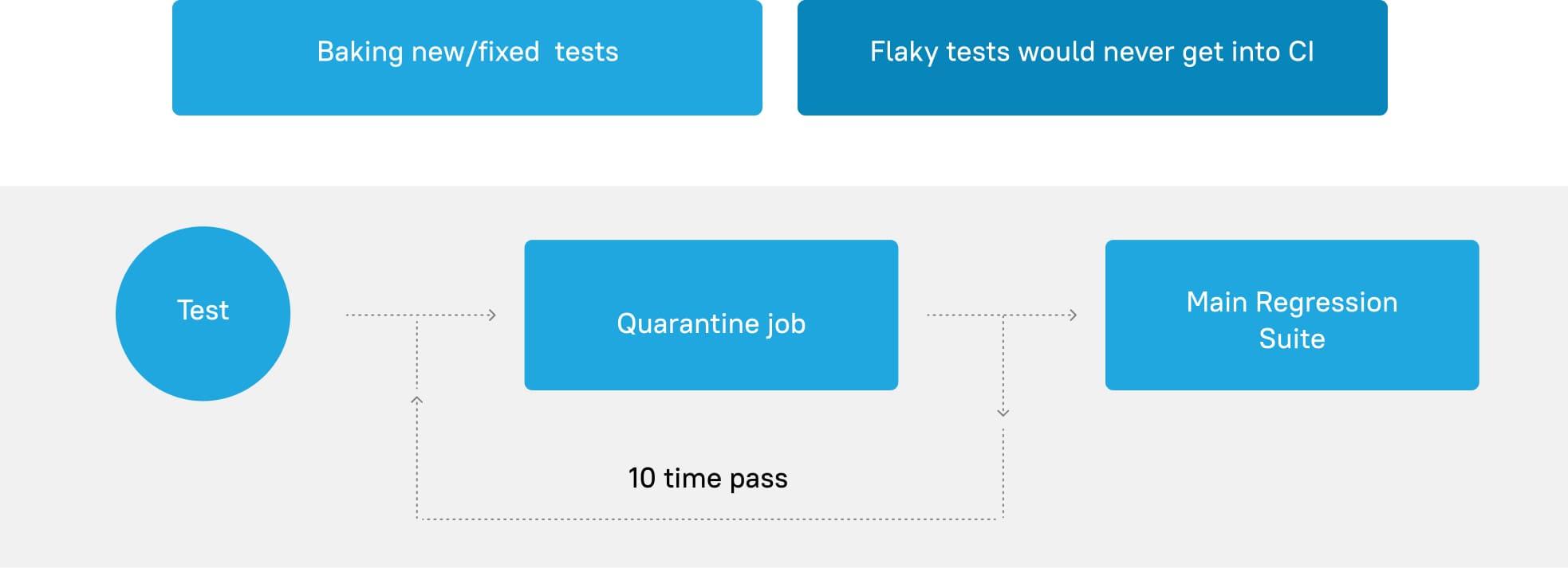 Automated-UI-testing-quarantine