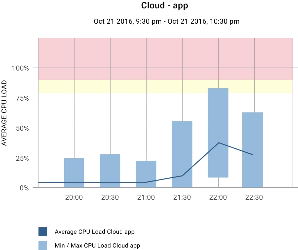 Demo project on monitoring system (Cloud app)