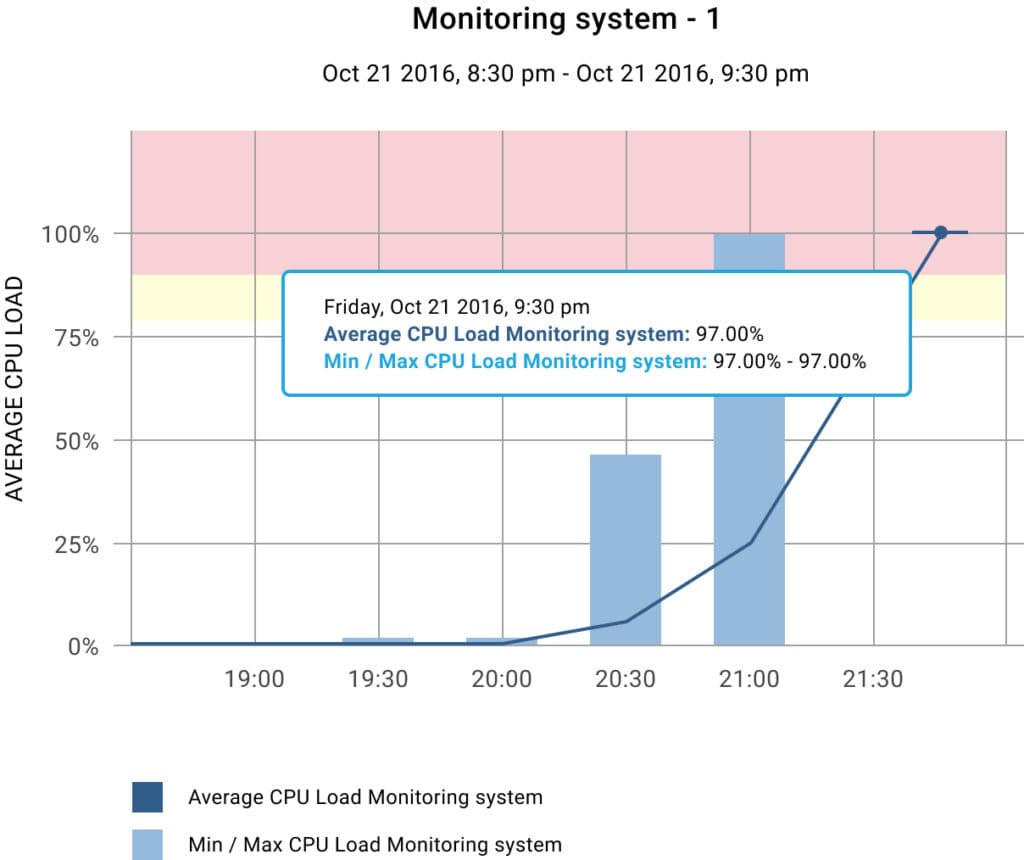 Demo project on monitoring system (system)