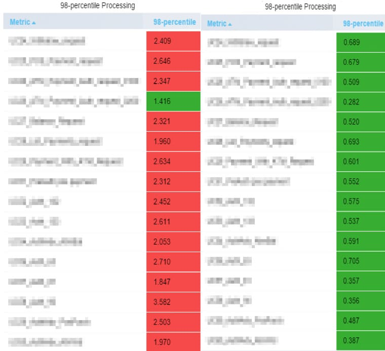 How Granularity Influences the Load Testing Results comparison3