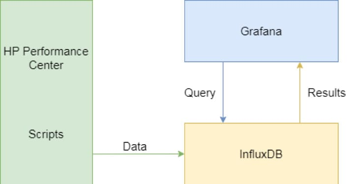 How Granularity Influences the Load Testing Results solution scheme