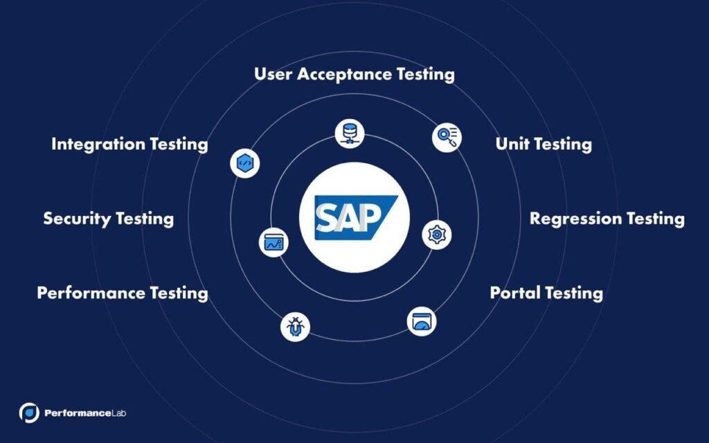 SAP Application Testing