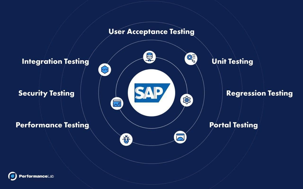 SAP Application Testing