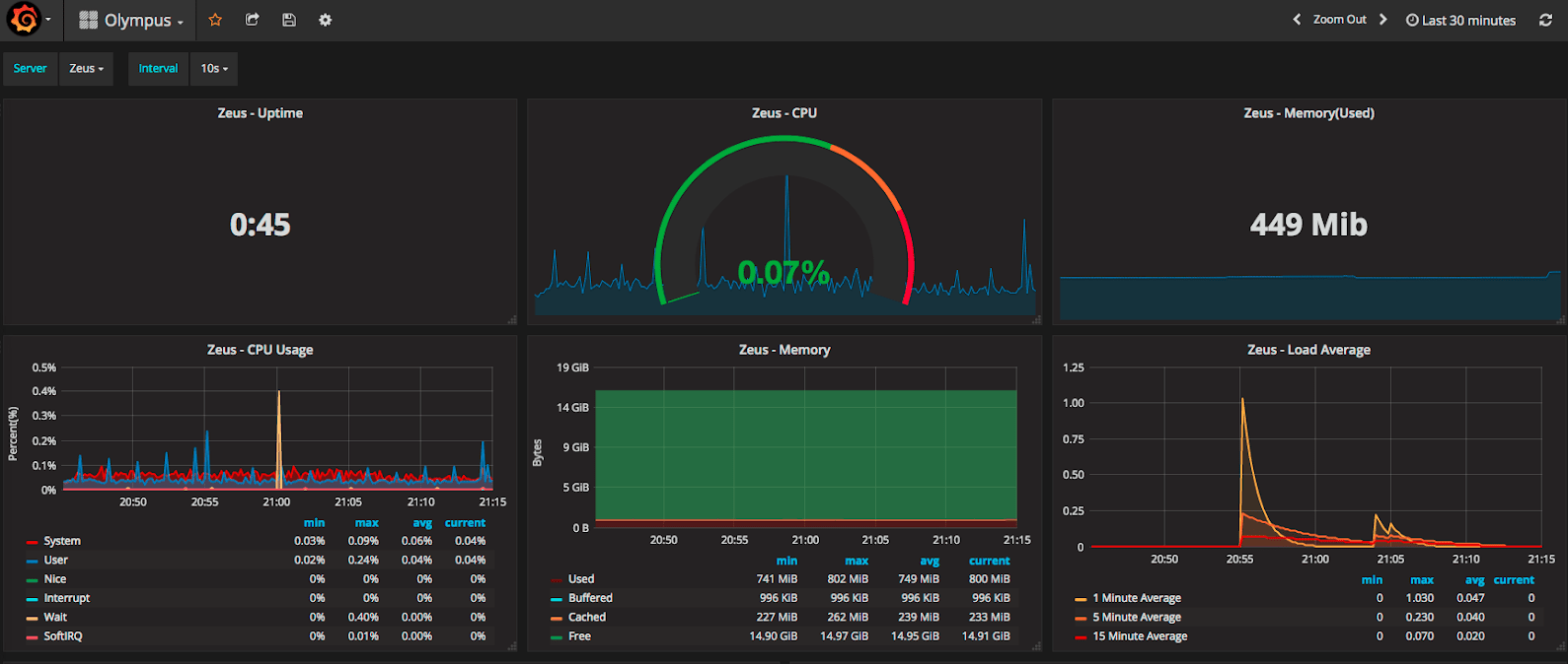 Grafana website for the agent monitoring
