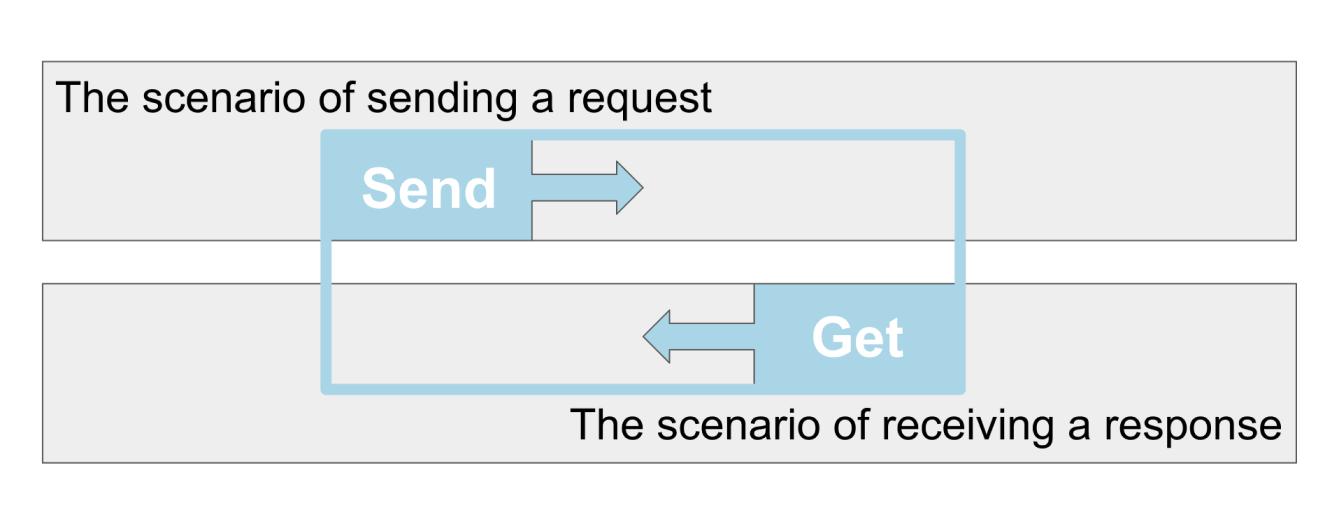Measure the runtime in JMeter