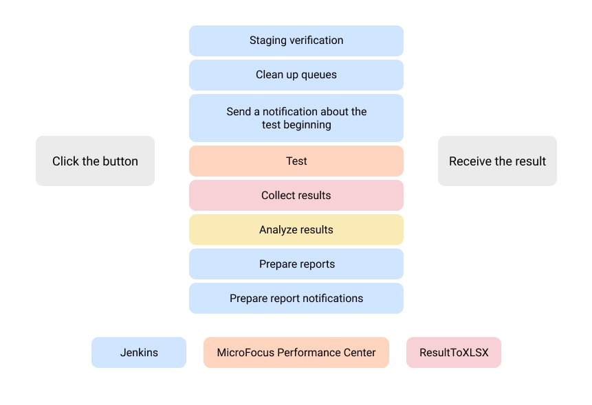 Automation in the ATM control system using Jenkins and MicroFocus PC