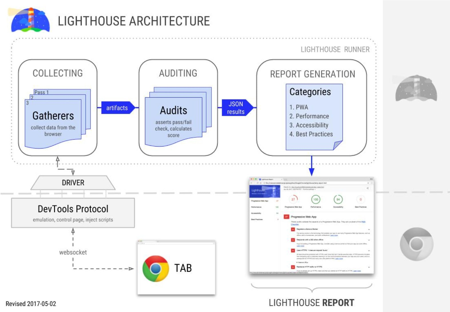 A screenshot of the Lighthouse architecture