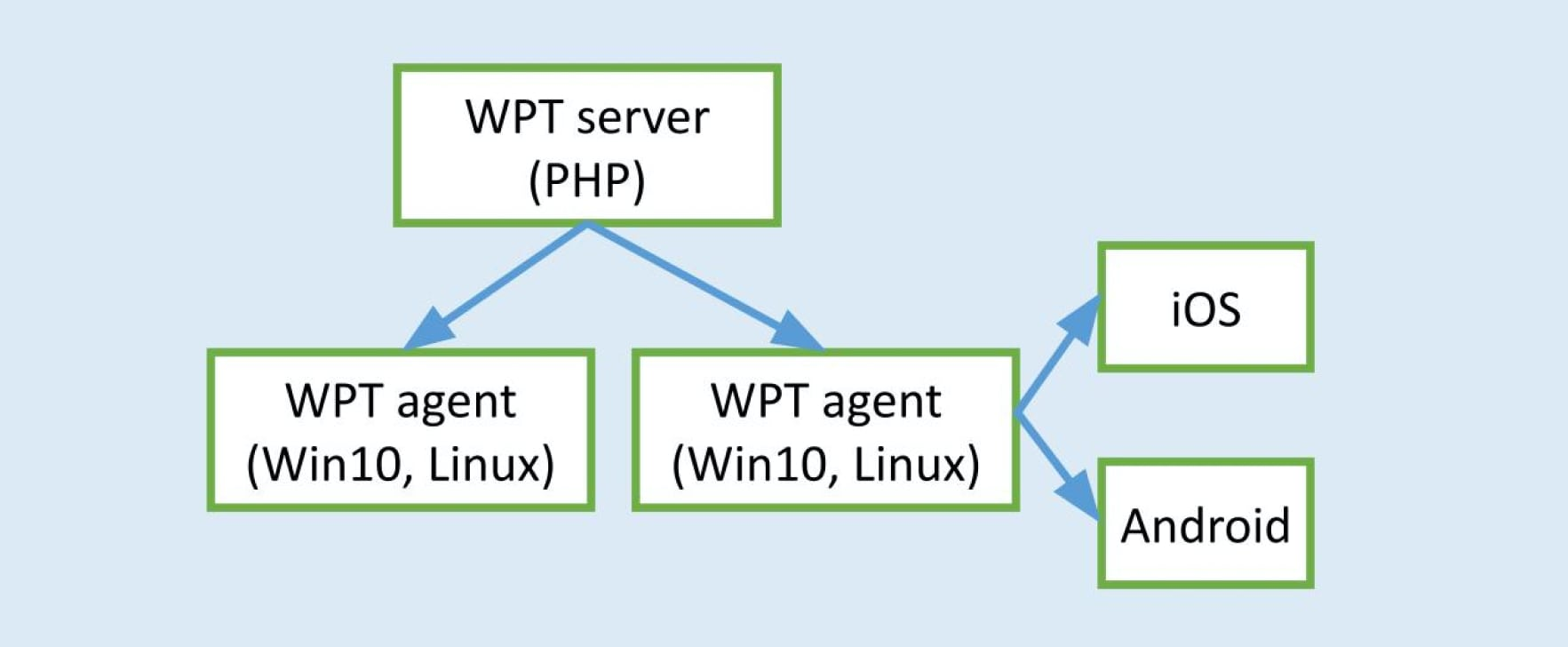The diagram showing the WebPageTest architecture