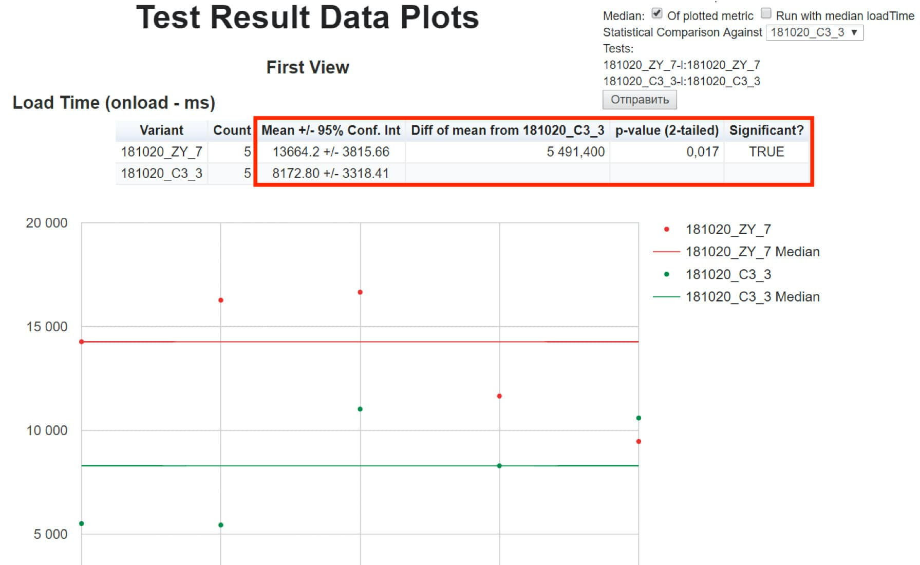A report showing the results of a WebPageTest