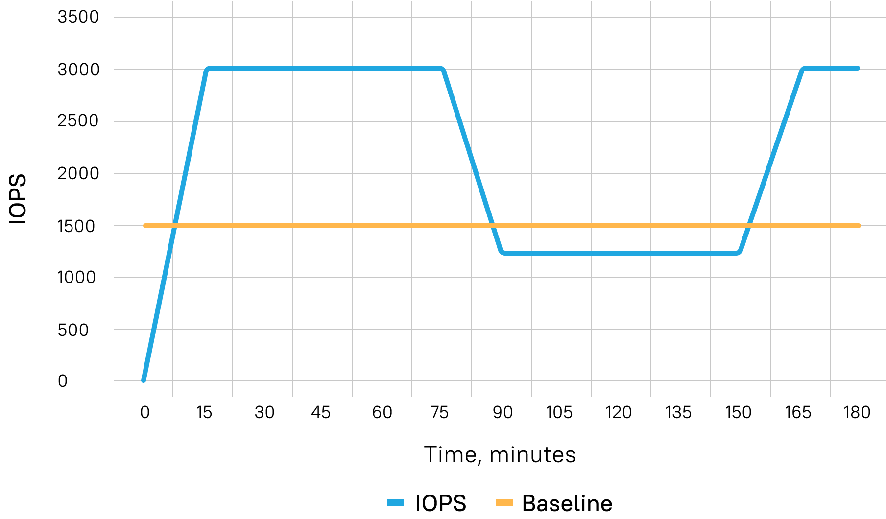 In AWS, each of your hard disks gets a credit of 5 million IOPS for ca. 30 minutes. It allows you to use more IOPS than you had paid for, and all applications start smoothly. After the credit has been used, the IOPS are set back to the previous level