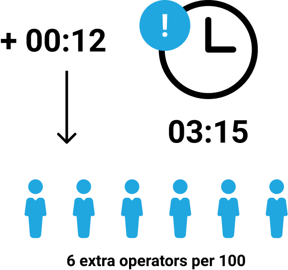 Text: With an average call duration of 3:15, every additional 12 seconds would require adding 6 operators per 100.