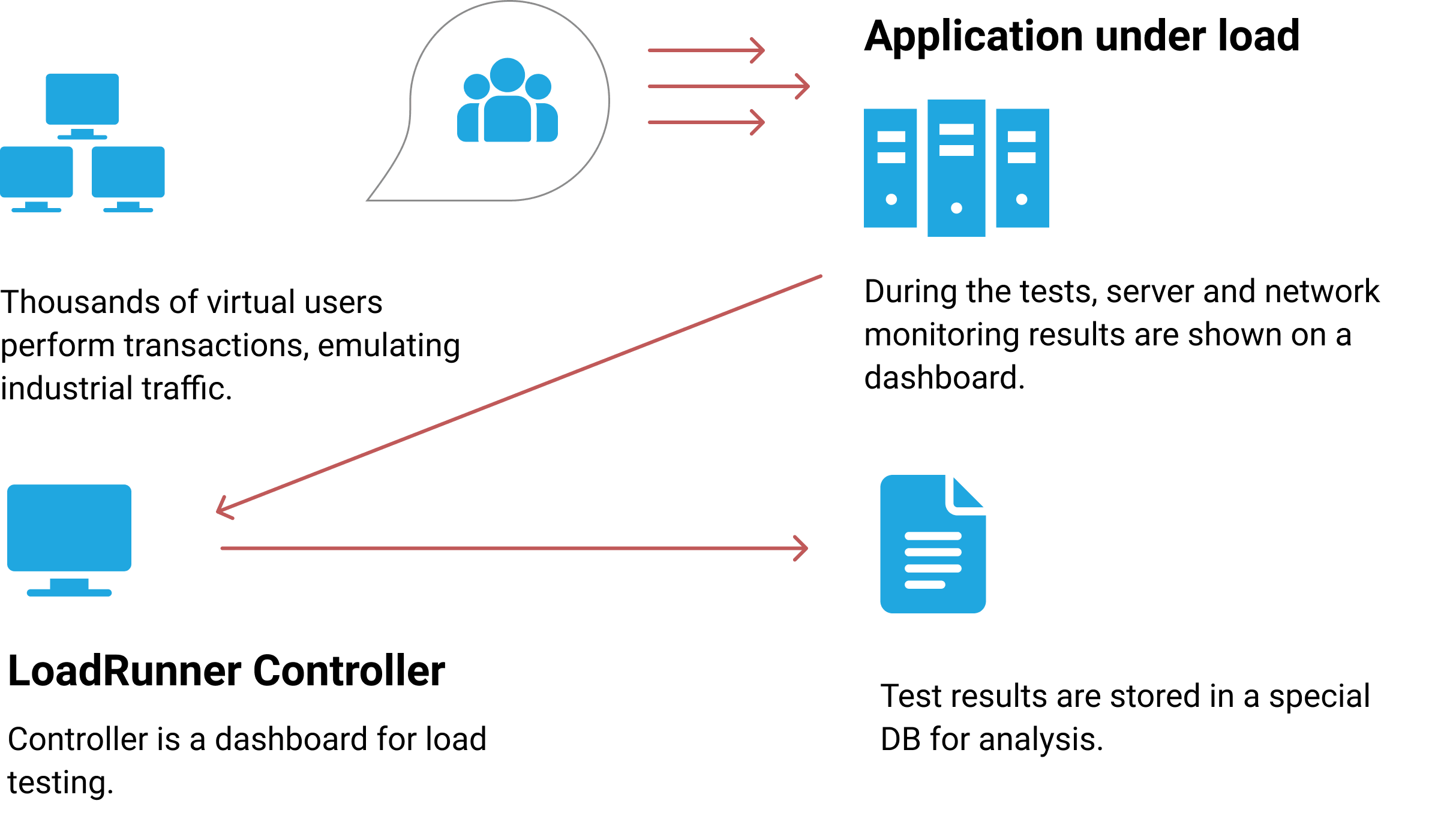 LoadRunner emulates thousands of user interactions with the tested system.