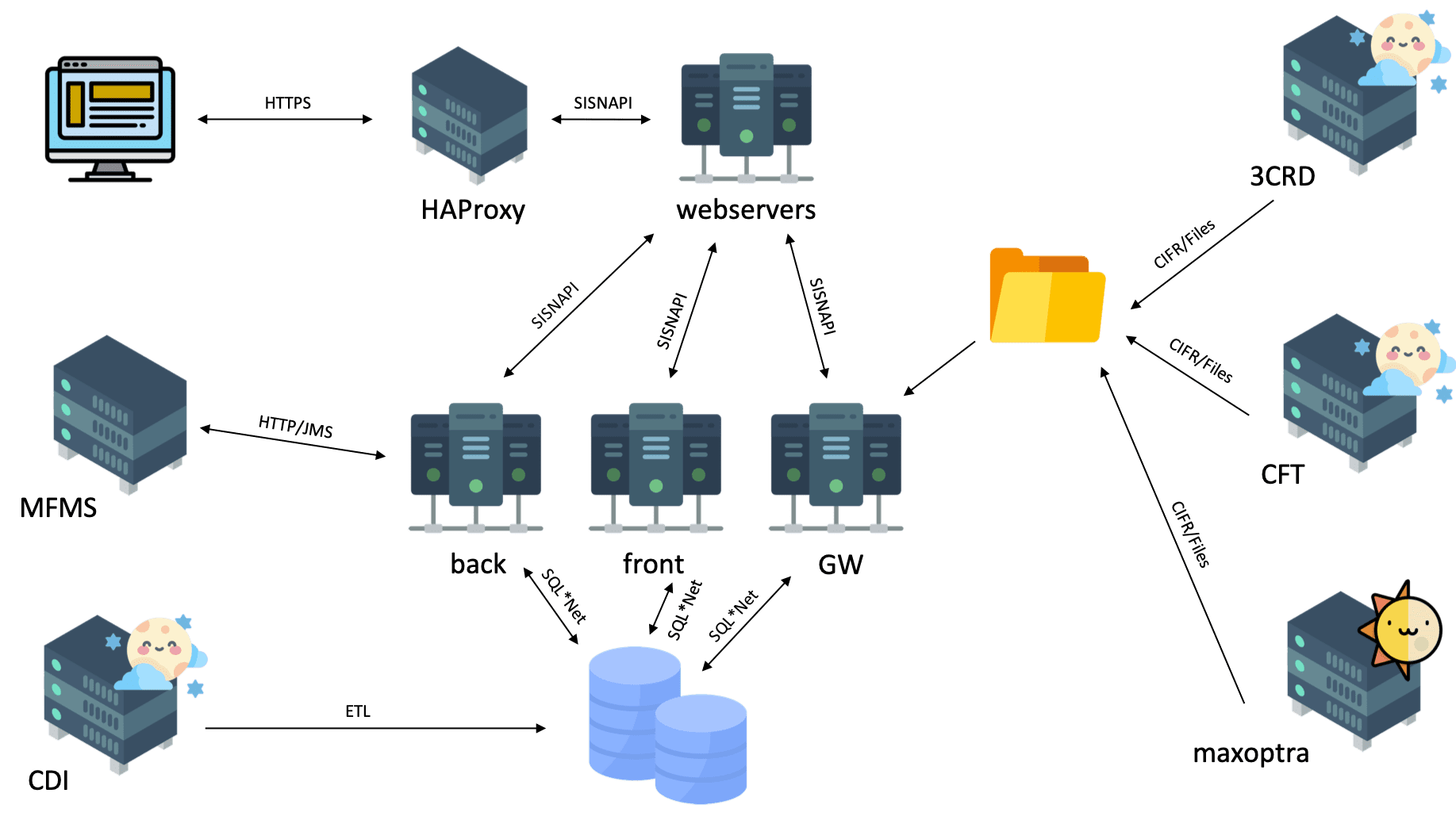 How to load test Siebel CRM part of the system
